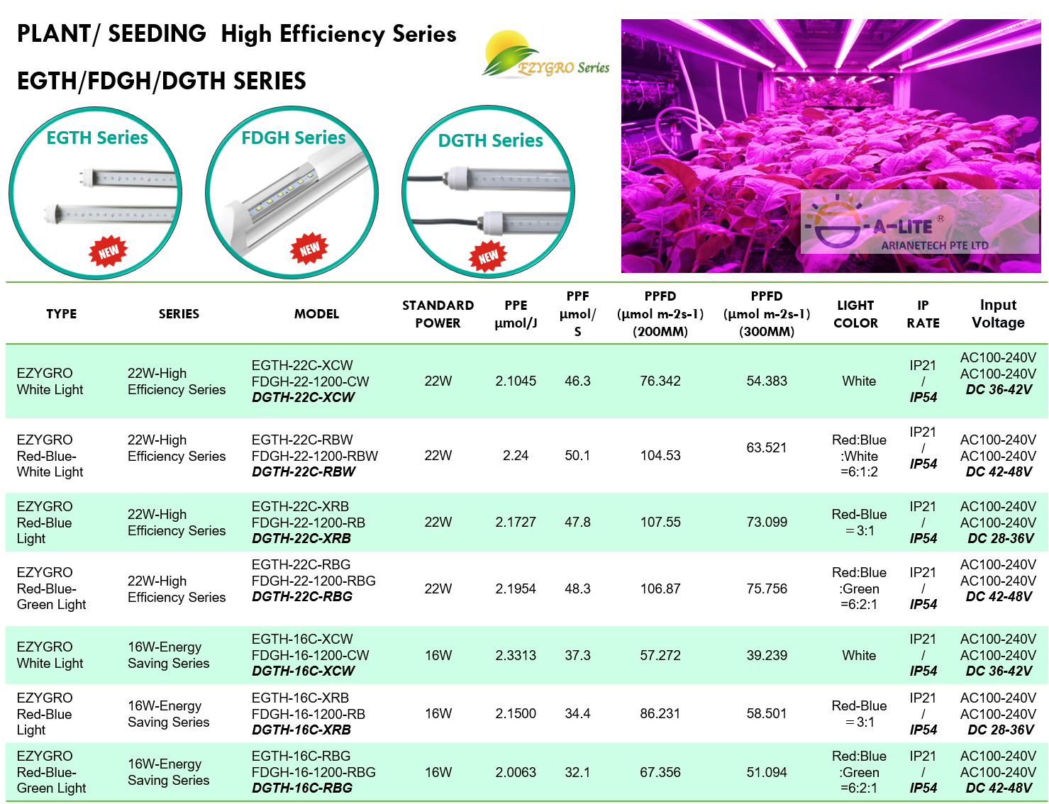 New series of high Efficient LED plant growth light – Smart-Agro